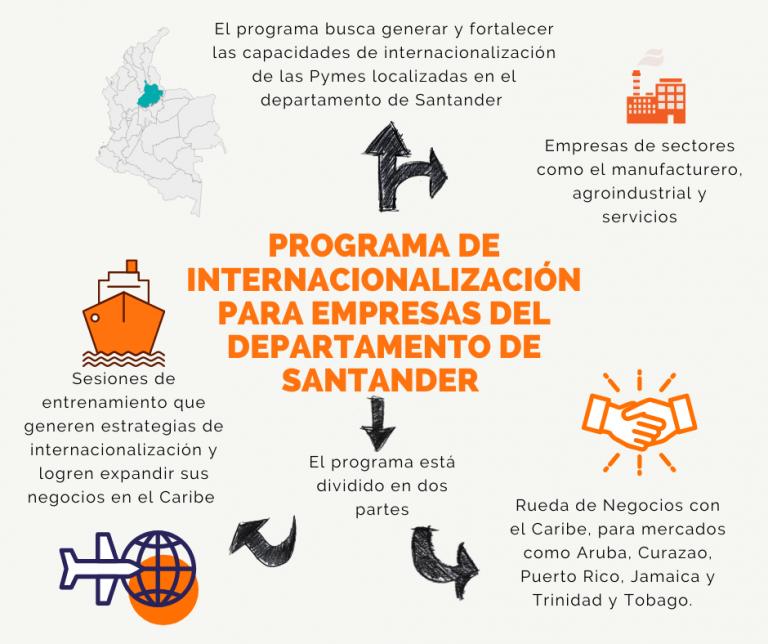 conozca-todo-sobre-el-programa-de-internacionalizacion-para-empresas-del-departamento-de-santander.png
